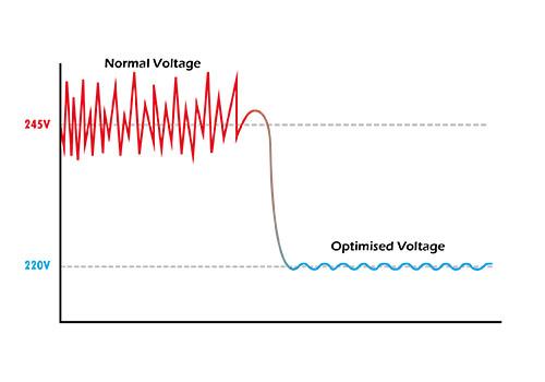 energy-optimisation